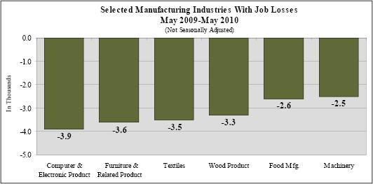 Job losses by sector -- Provided by the Employment Security Commission of N.C. - Labor Market Information Division