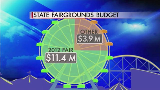 State Fairgrounds budget