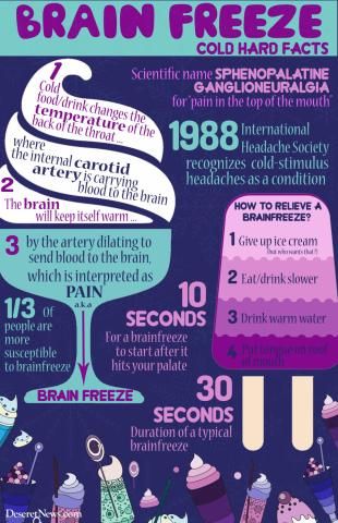 This graphic shares a few of the cold hard facts about brain freeze. (Deseret Photo)