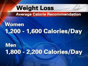 Healthy, limited calorie intake can help with weight loss