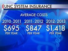 Insurance costs give UNC students, parents sticker shock
