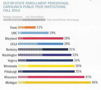 Out of State enrollment in state universities