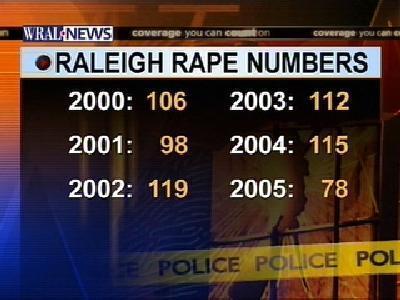 raleigh rape numbers