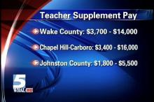 Money paid above state-funded minimum salaries help school districts compete for teachers.