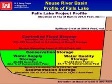 The profile of water contained in Falls Lake, according to the U.S. Army Corps of Engineers.