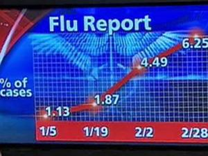 The statewide number of patients with flu symptoms increased more than four times from early January to late February 2007, according to 76 health-care providers that report to the state Department of Health and Human Services.