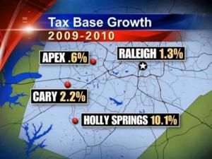 Commercial growth in Holly Springs is driving a 10 percent growth in its tax base, while growth in nearby cities and towns has stagnated.