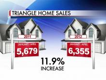 Triangle Home Sales