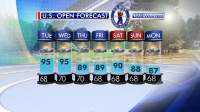Here's the seven-day forecast for the U.S. Open