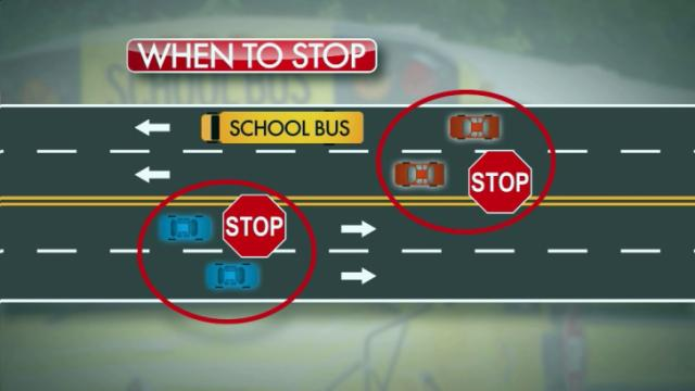 On two- and four-lane roads without a median, all traffic must stop for a stopped school bus, according to North Carolina law.
