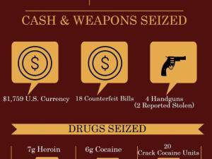 The Durham sheriff's office seized a large loot of weapons, drugs and cash during a 3-day operation last week.
