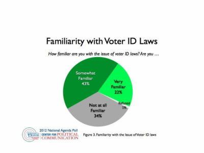 National Agenda Poll: Voter ID