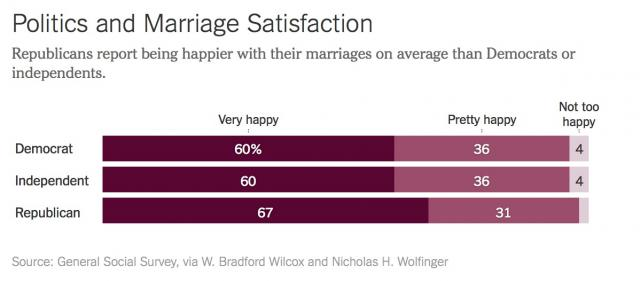 Politics and marriage satisfaction