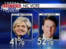 Polls: Perdue is vulnerable