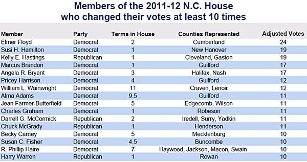 Vote changes by House members