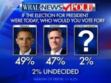WRAL News poll presidential results