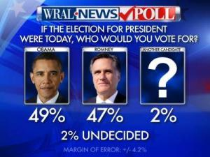 President Barack Obama leads Republican nominee Mitt Romney in North Carolina by a slim 49-47 percent margin, according to a WRAL News poll released Oct. 2, 2012.