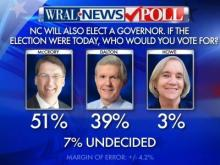 WRAL News poll gubernatorial results