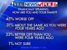 Worse off question in WRAL News poll