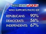 WRAL News poll: NC wants voter IDs