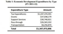 A table showing the breakdown of various economic development spending in FY 11-12.