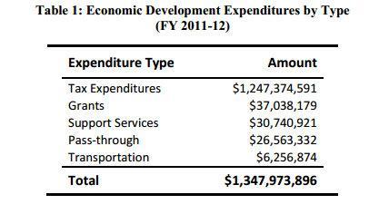 Incentives breakdown
