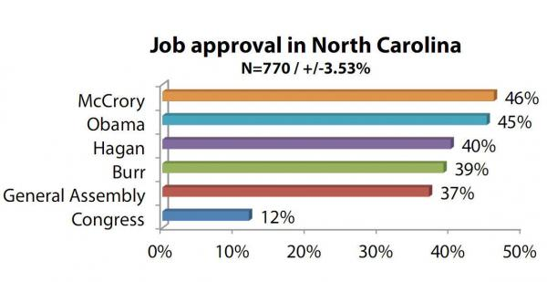 A summary of the job approval ratings for North Carolina politicians found in the April version of the Elon University Poll.