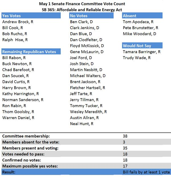 How they voted: Senate Finance Committee on renewables bill