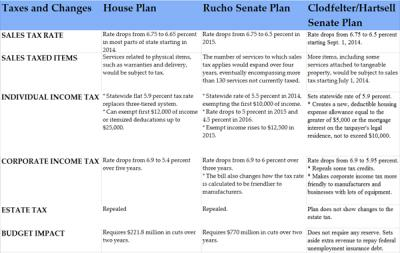 Tax reform plans compared