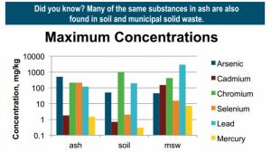 Chart from Truth About Toxicity