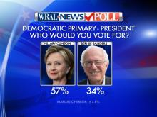 WRAL News poll results: 2016 primary