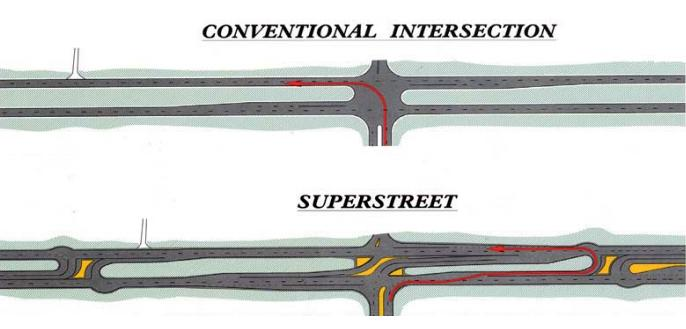 Superstreet