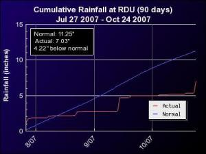 """90-day observed versus normal cumulative rainfall for the RDU airport. See the """"Almanac"""" section of our main weather page for RDU Rainfall Graphs covering 30 days, 90 days, Year-to-Date, and 12 months (one full year)."""