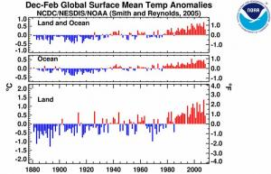 NOAA graphs showing global-averaged Land-Ocean, Ocean, and Land surface temperatures for winter seasons since the late 1800s.