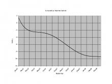 Plot of the rainfall deficit from normal at RDU International Airport from January 1, 2007, through March 17, 2007.  (The data have been smoothed out to a sixth-order polynomial.)
