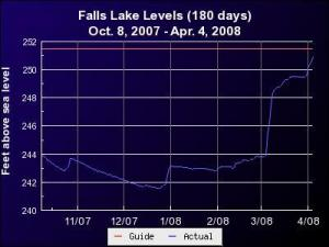 """Graph of Falls Lake surface elevation above sea level for the six months ending April 4, 2008. By the morning of April 6th, the level had risen slightly above the red line marking the """"normal"""" or target level for the lake."""