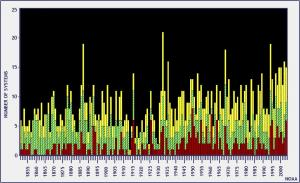 Bar graph of North Atlantic tropical cyclones since 1851. Tropical storms in yellow, hurricanes in green, and major hurricanes (Cat 3 or higher) in red.
