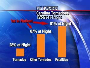 North Carolina is particularly vulnerable to nighttime tornados.  81% of tornado-related deaths in NC happen at night, and 67% of killer tornadoes are nighttime twisters.  Both statistics rank first in the country.