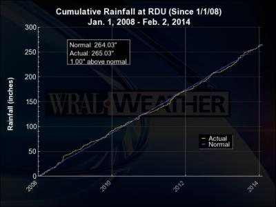 Cumulative Rainfall at RDU (Since 1/1/08)