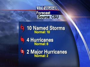 2009 hurricane season forecast from Colorado State University (August update).
