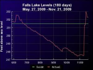 "Trace of Falls Lake surface elevation for the 6 months ending 21 Nov 09. Horizontal line at 251.5 feet marks the guide curve (""normal"") for the lake. After a long decline to well below normal, the mid-November rains brought a major refill."