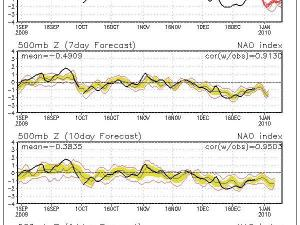 Observed and forecast values of the North Atlantic Oscillation index
