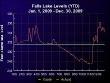 """Falls Lake level versus normal (guide) for 2009. Similar graphs are available, including for Jordan and Kerr lakes, on our Almanac page at the """"Lake Levels"""" and """"Weather Charts"""" links."""