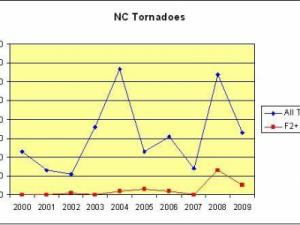 "Tornado reports in North Carolina, 2000-2009. Blue indicates all tornadoes, red indicates those EF2 and higher intensity. Numbers are taken from NCDC ""Storm Data"" reports where available, and from the NCDC Storm Events Database."