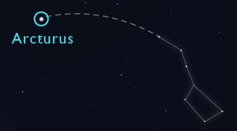 "From the Big Dipper's handle, ""arc to Arcturus."""