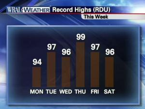 The record-high temperatures are in threat every day this week.