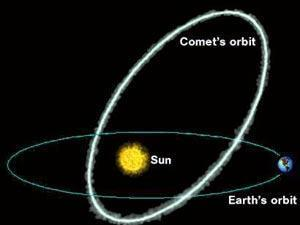 Meteor showers occur when Earth passes through debris left by a comet (Credit: NASA)