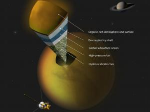 Artist's concept of Titan's internal structure