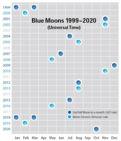 A chart from Sky and Telescope magazine shows the frequency of Blue moons over 20 years.