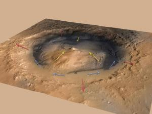 Wind measurements from weather instruments are a challenge for researchers to read due to the mixture of winds flowing up the mountain (yellow), out of the crater (red) and swirling around Curiosity's position at the bottom of the mountain. Credit: NASA/JPL-Caltech/ESA/DLR/FU Berlin/MSSS